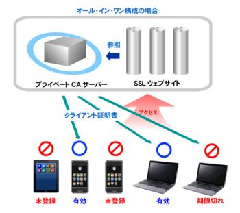 http://www.mubit.co.jp/plugin/ownCloud/images/ca-all-1.png