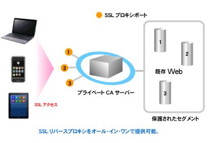 http://www.mubit.co.jp/plugin/ownCloud/images/ca-rev-1.png