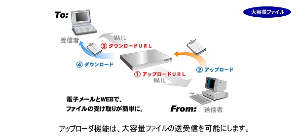 ファイルアップローダー