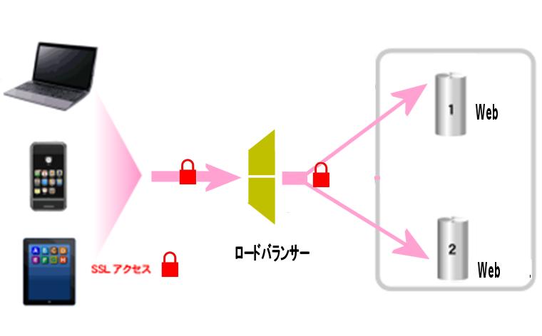 https://www.mubit.co.jp/pb-blog/wp-content/uploads/2016/01/aws-lb-52.png