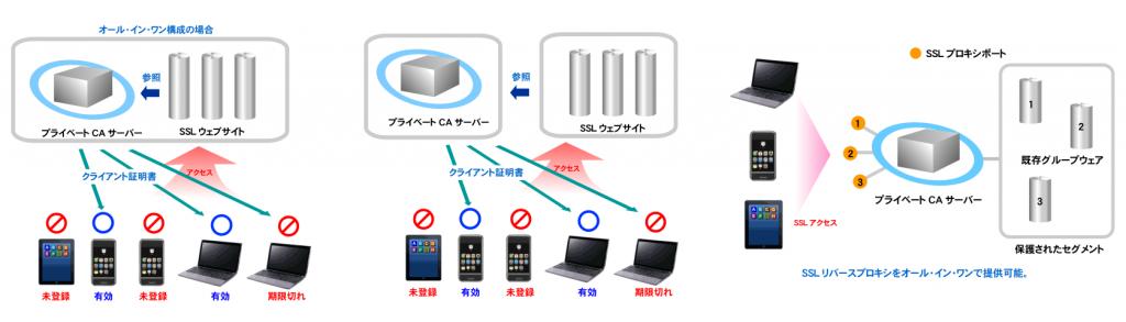 https://www.mubit.co.jp/pb-blog/wp-content/uploads/2017/05/ca-all-type-1-1024x293.png