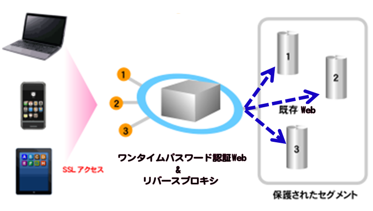 https://www.mubit.co.jp/pb-blog/wp-content/uploads/2018/07/otp-rev-1-1.png