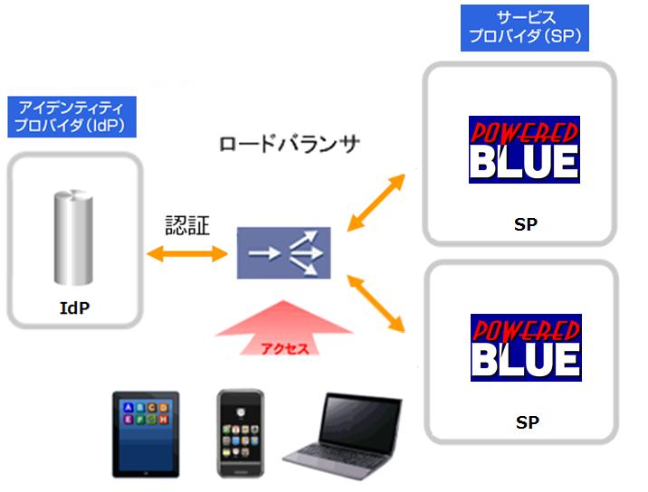 https://www.mubit.co.jp/pb-blog/wp-content/uploads/2019/07/lb-sso-5.png