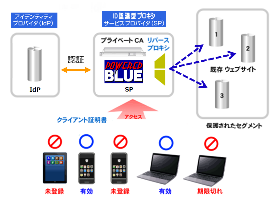 https://www.mubit.co.jp/pb-blog/wp-content/uploads/2020/06/idp-sp-19-1.png