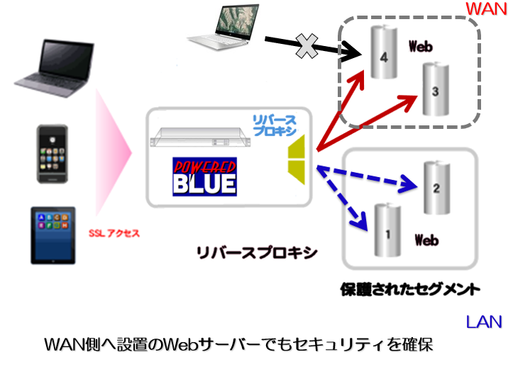 https://www.mubit.co.jp/pb-blog/wp-content/uploads/2020/06/wan-lan-rev-1.png