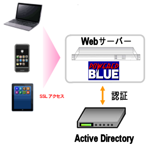 https://www.mubit.co.jp/pb-blog/wp-content/uploads/2020/08/ad-auth-13.png