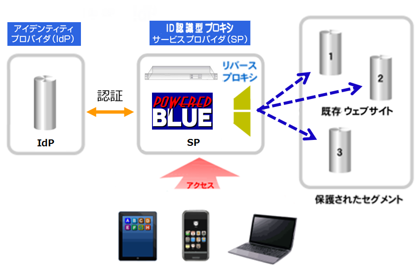 https://www.mubit.co.jp/sub//products/blue/img2/zero-trust-17.png