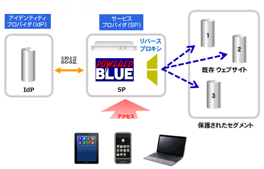 https://www.mubit.co.jp/sub/products/blue/img2/idp-sp-10.png