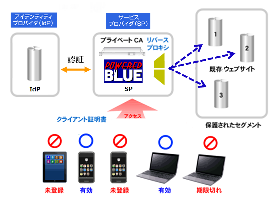 https://www.mubit.co.jp/sub/products/blue/img2/idp-sp-11.png