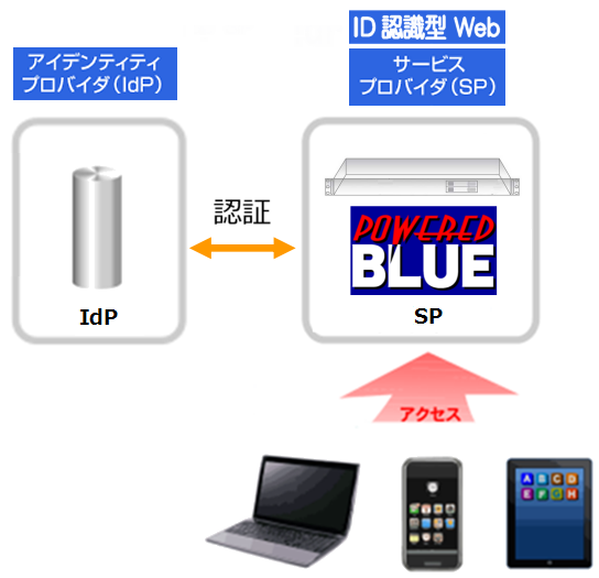 https://www.mubit.co.jp/sub/products/blue/img2/idp-sp-22.png