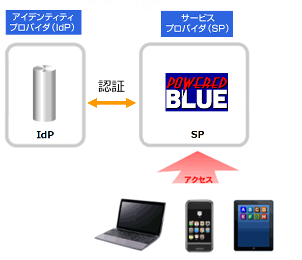 https://www.mubit.co.jp/sub/products/blue/img2/idp-sp-4.png