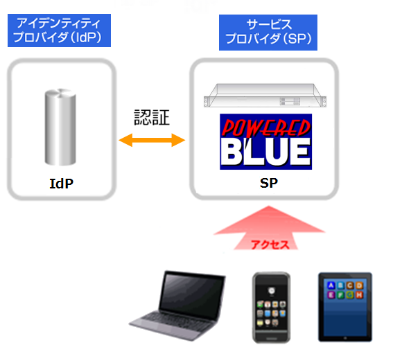 https://www.mubit.co.jp/sub/products/blue/img2/idp-sp-7.png
