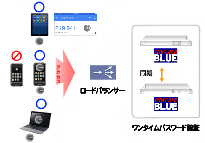 https://www.mubit.co.jp/sub/products/blue/img2/multi-otp-2.png