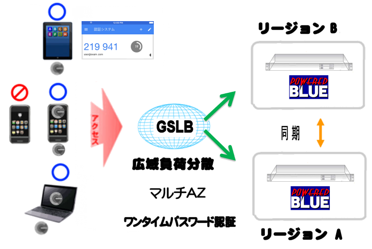 https://www.mubit.co.jp/sub/products/blue/img2/multi-otp-3.png