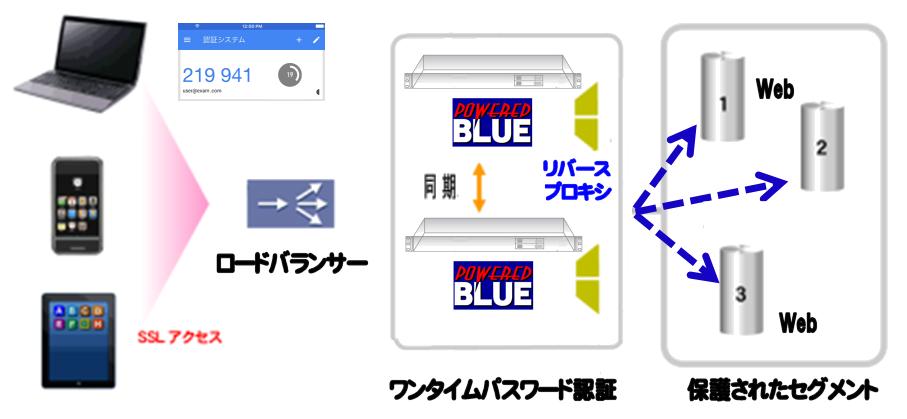 https://www.mubit.co.jp/sub/products/blue/img2/multi-otp-rev-2.png