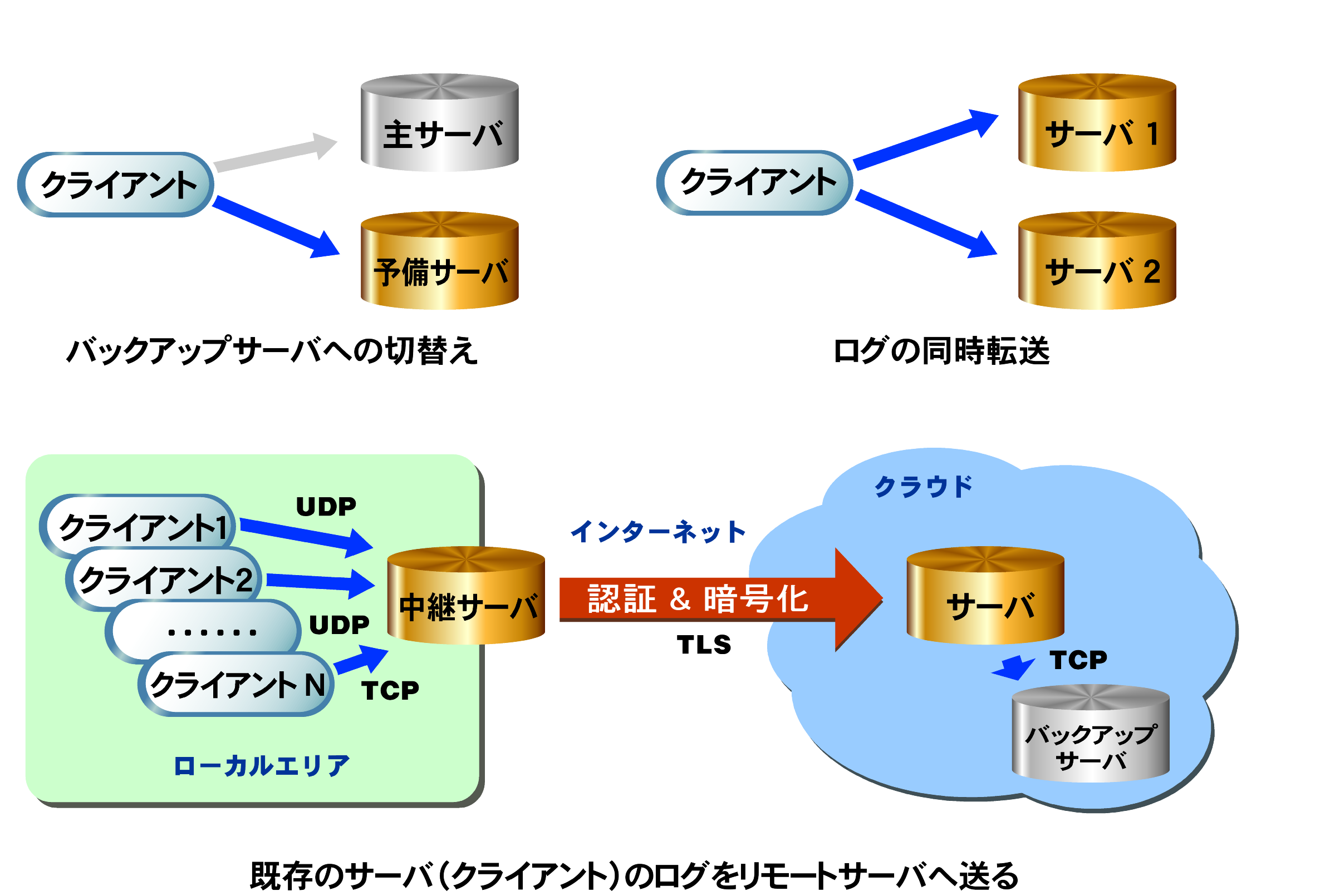 https://www.mubit.co.jp/sub/products/blue/img2/rsyslog.png