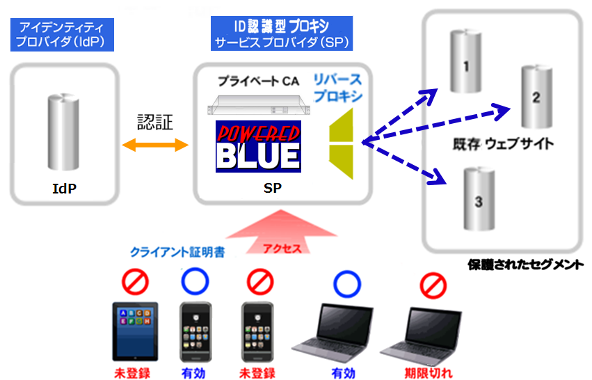 https://www.mubit.co.jp/sub/products/blue/img2/zero-trust-ssl-2.png