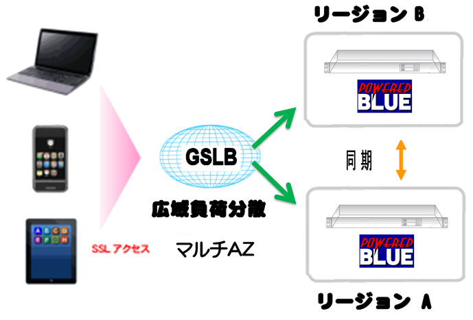 https://www.mubit.co.jp/sub/products/cloud/img2/multi-az-1.png