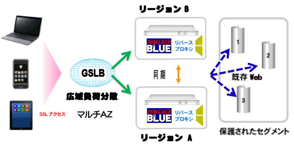 https://www.mubit.co.jp/sub/products/cloud/img2/multi-az-rev-1.png