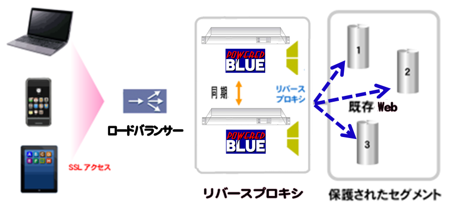 https://www.mubit.co.jp/sub/products/cloud/img2/single-az-rev-1.png